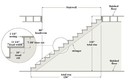 how to build stairs a diy guide extreme how to