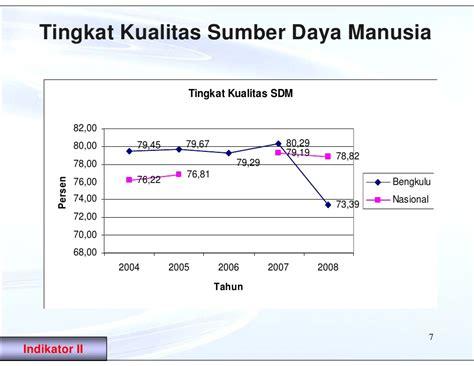 Evaluasi Kinerja Sumber Daya Manusia By Wirawan hasil evaluasi kinerja pembangunan daerah tahun 2009 provinsi bengkulu