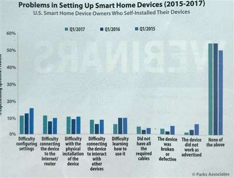 problems  setting  smart home devices  device owners