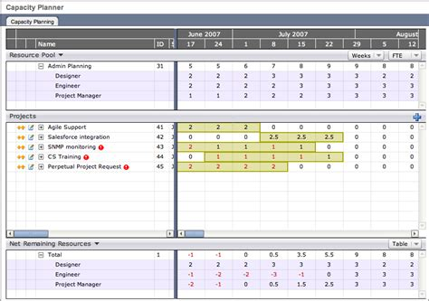 Capacity Planner by Attask Demystifies Project Scheduling And Capacity Planning With New Release Of Its Ppm Solution