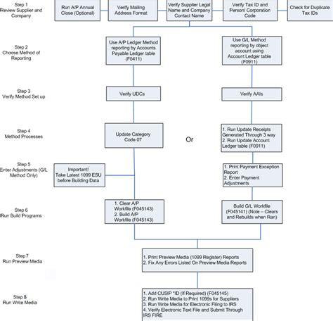 understanding flowcharts understanding flowcharts 28 images understanding