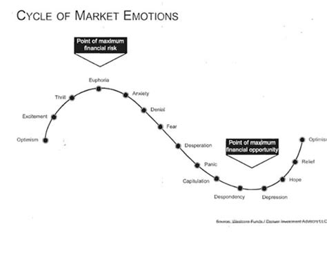 housing market cycle minneapolis commercial real estate cycle of market emotions