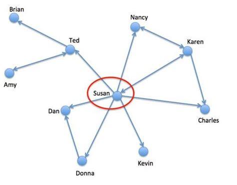 network diagram analysis social network analysis visual insights