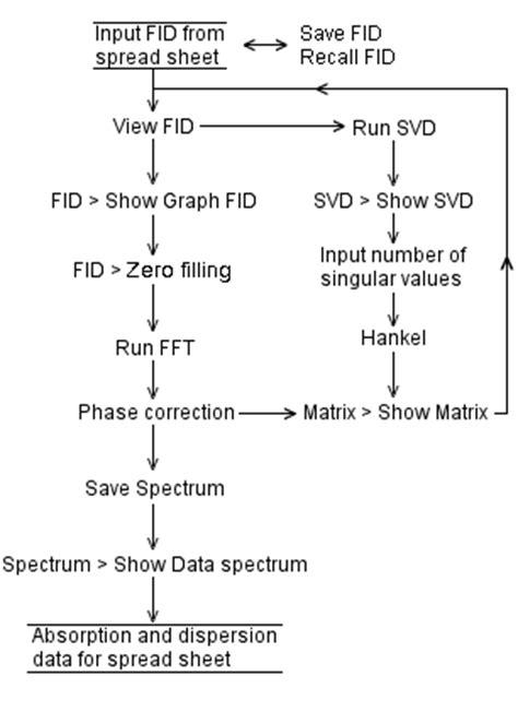 singular value decomposition svd denoising an fid