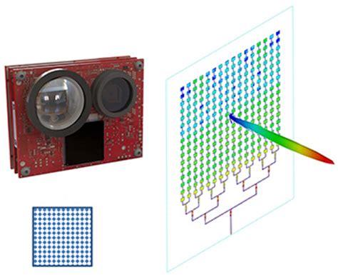 single photon avalanche diode lidar lidar for self driving cars optics photonics news