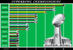 Nfl teams that have won the superbowl and how many times each team has