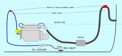 small boat engine wet exhaust can you run a marine genset without a muffler smokstak
