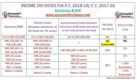 Section 2 47 Of Income Tax Act by Income Tax Slab Rates For Ay 2018 19 Accounting Taxation