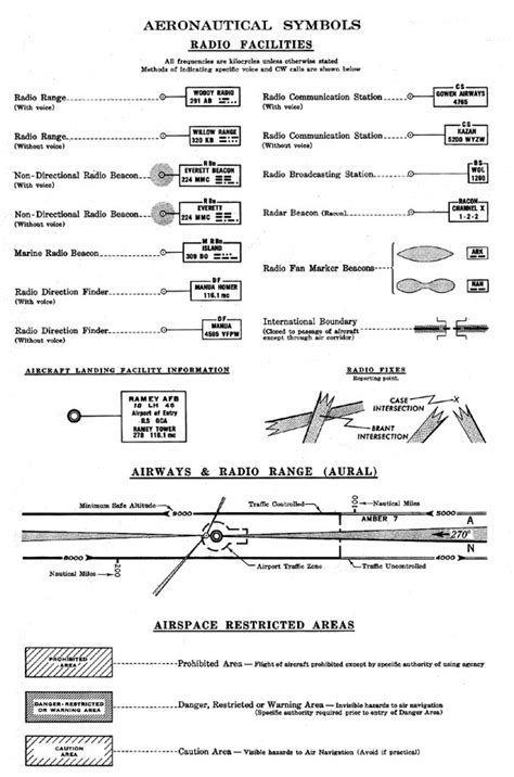 understanding sectional charts icao aeronautical chart symbols ifr en route charts