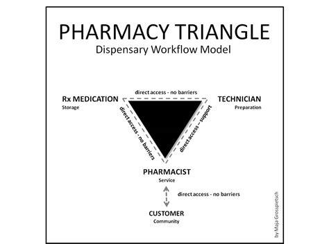 retail pharmacy workflow file the pharmacy triangle jpg