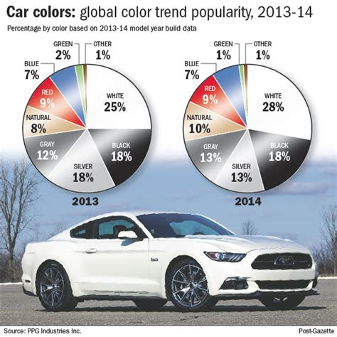 most popular favorite colors white holds on as the most popular car color pittsburgh
