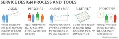 process design tool service design process and tools customer journey