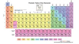 periodic table with atomic number atomic mass element