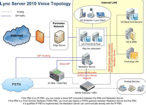 server topology diagram lync server 2010 voice topology my it knowledgebase