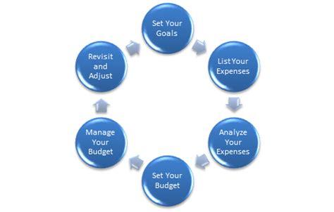 Legitimate Ways To Make Money Online Canada - easy way to make money today how to make money online