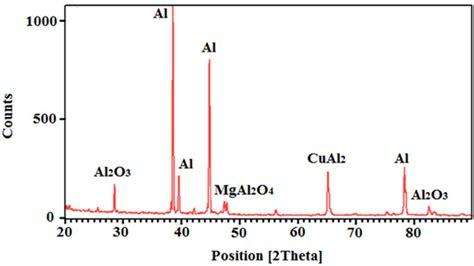 xrd pattern of aluminium oxide aluminum aluminum xrd peaks