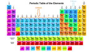 memorize the periodic table within minutes askiitians