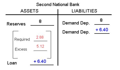 Credit Creation Multiplier Formula How Banks Create Money