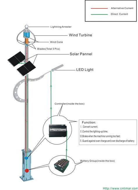 Hybrid Solar Lighting System Magnetic Windmill Wind Solar Hybrid Light System
