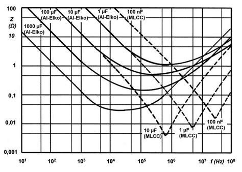 impedance of a resistor vs frequency graph difference between ceramic and electrolytic capacitor