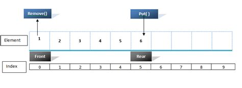 queue data structure using array in java java exles