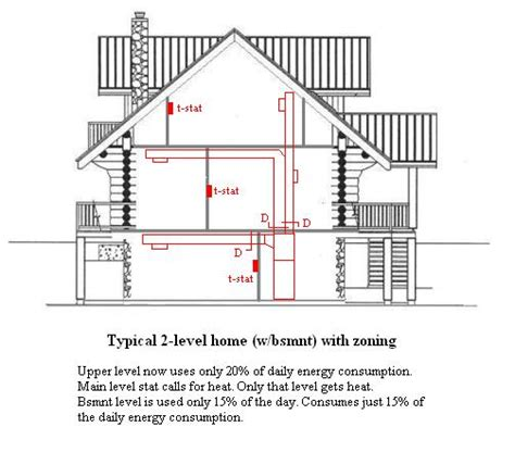 new home hvac design hvac zoning