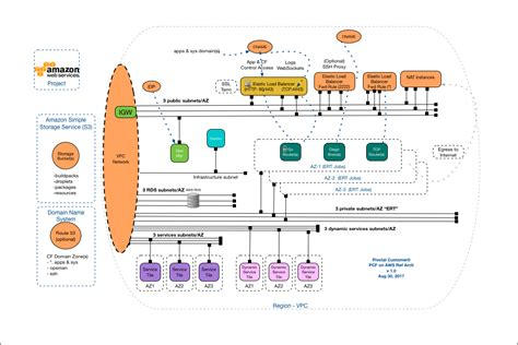 reference architecture diagram reference architecture for pivotal cloud foundry on aws