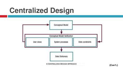 database design process adalah database design process