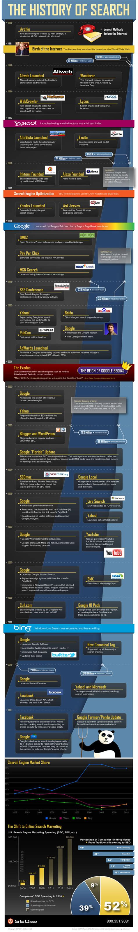 The History Of Search Engines The History Of Search Infographic State Of Digital