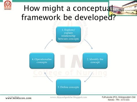 how to make a conceptual framework in research paper ppt developing a conceptual framework