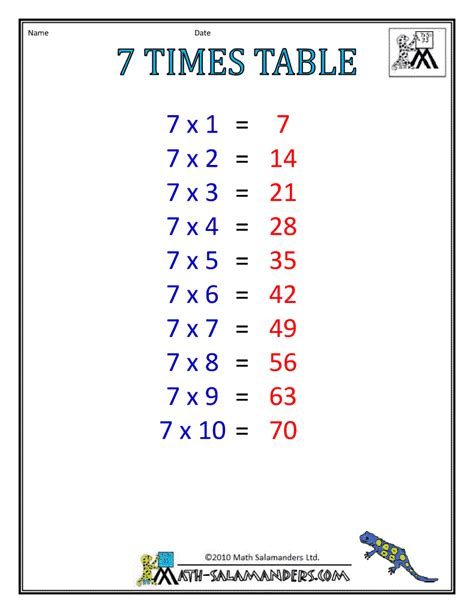 7 Times Table by Times Table Charts 7 12 Tables