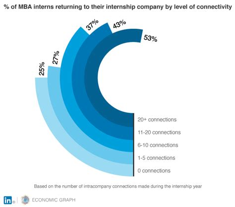 Insights Summer Mba Internship Riot by These Internship Insights From Linkedin Help You Land Your