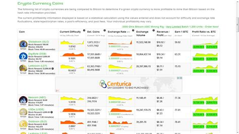 Calculator Gpu Mining | most profitable alt coin crypto mining blog