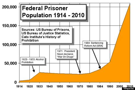 Nursing Rationales For Heroin Detoxing Incarceration by U S Spends 16 Billion Every Year To Care For Elderly