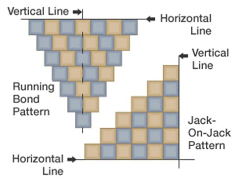 tile pattern running bond install wall tile