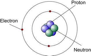 Proton Neutron The Composition Of The Nucleus Spm Physics Form 4 Form 5