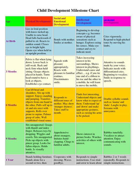 Developmental Milestones Table by Child Developmental Milestone Chart Birth To 1 Year Educational Audiology