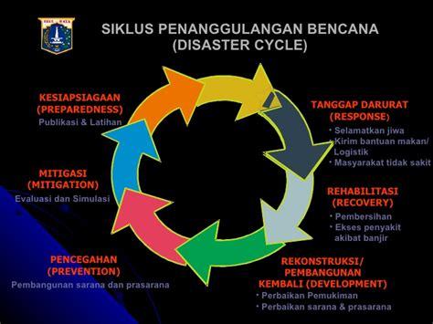 Mitigasi Kesiapsiagaan Bencana Banjir Dan Kebakaran bencana dan triage
