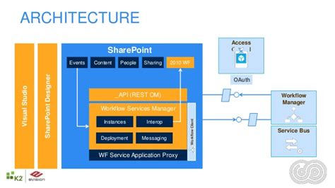 workflow services sharepoint 2013 sharepoint server 2013 workflows