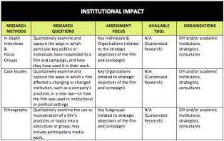 Sociology Research Paper Methods Section by Key Elements To Sociology Research Paper