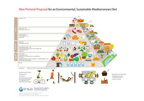 nuova piramide alimentare mediterranea la dieta mediterranea cambia presentata la nuova piramide