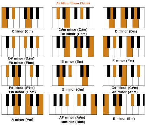 piano chords lessons