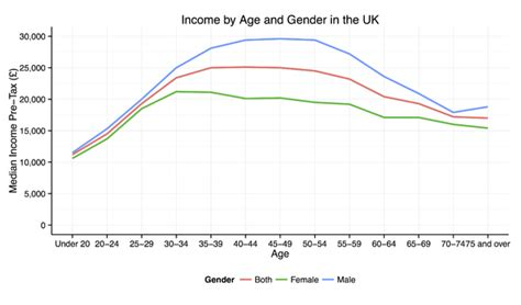 Average Age Mba Uk by Income In The United Kingdom