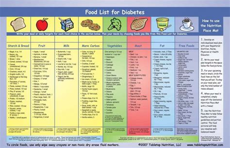 printable diabetic food guide  diet solutions program