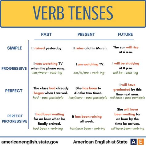 Grammar Shows Us How Its Done by 17 Best Ideas About Verb Tenses Exles On