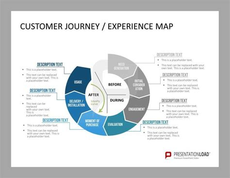Customer Journey Experience Map Customer Care Powerpoint Template Pinterest Customer Customer Journey Powerpoint Template
