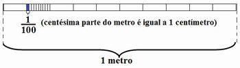 portal do professor números decimais na reta numérica