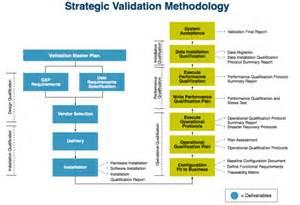 the value of strategic information s validation