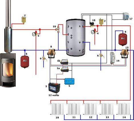 camino collegato ai termosifoni come realizzare un accumulo termico inerziale impianto