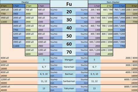 mahjong beginner s guide for complete beginners guide to mahjong